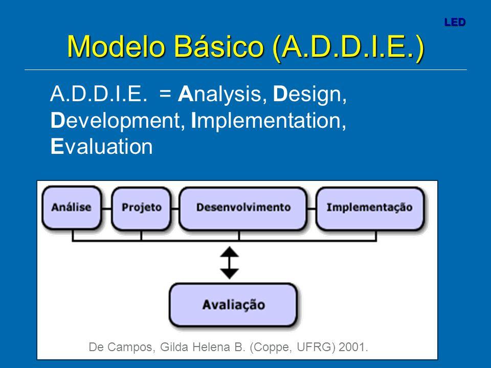 Modelo Básico (A.D.D.I.E.) A.D.D.I.E. = Analysis, Design, Development, Implementation, Evaluation.
