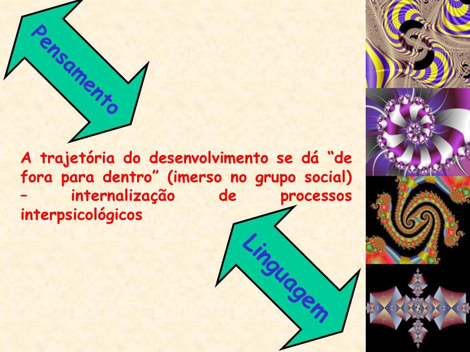 Pensamento A trajetória do desenvolvimento se dá de fora para dentro (imerso no grupo social) – internalização de processos interpsicológicos.
