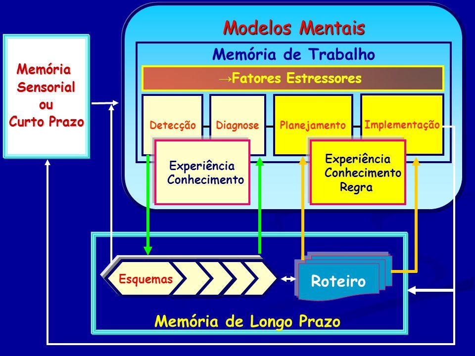 Modelos Mentais Memória de Trabalho Roteiro Memória de Longo Prazo