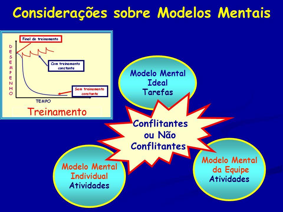 Considerações sobre Modelos Mentais