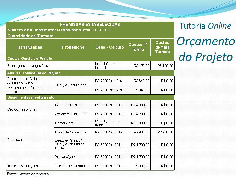 Tutoria Online Orçamento do Projeto Fonte: Autora do projeto