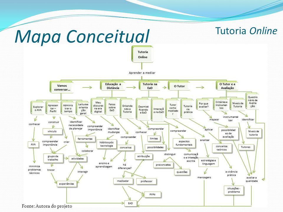 Mapa Conceitual Tutoria Online Fonte: Autora do projeto