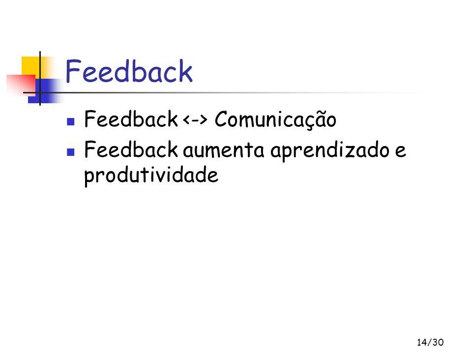 Feedback Feedback <-> Comunicação