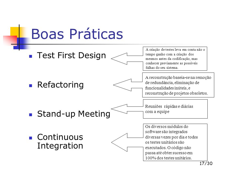 Boas Práticas Test First Design Refactoring Stand-up Meeting
