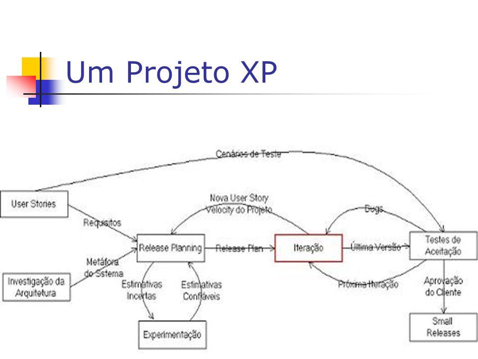 Um Projeto XP Criar as user stories que geram casos para os acceptances tests