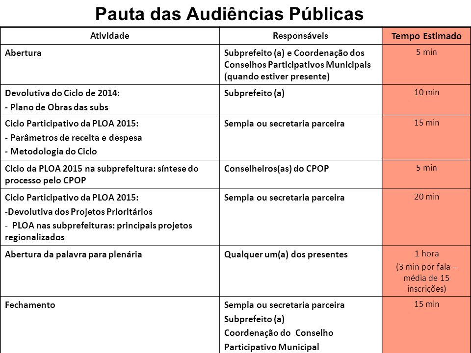 Pauta das Audiências Públicas