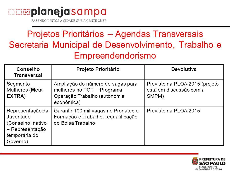 Projetos Prioritários – Agendas Transversais Secretaria Municipal de Desenvolvimento, Trabalho e Empreendendorismo