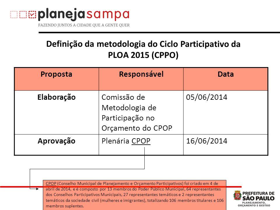 Definição da metodologia do Ciclo Participativo da PLOA 2015 (CPPO)