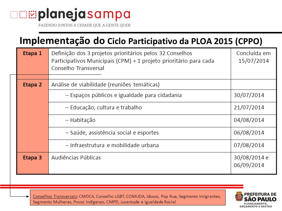 Implementação do Ciclo Participativo da PLOA 2015 (CPPO)
