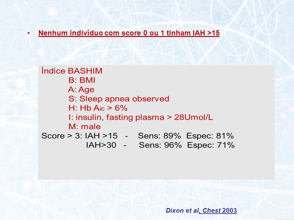Nenhum indivíduo com score 0 ou 1 tinham IAH >15