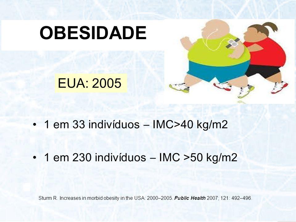 OBESIDADE EUA: 2005 1 em 33 indivíduos – IMC>40 kg/m2