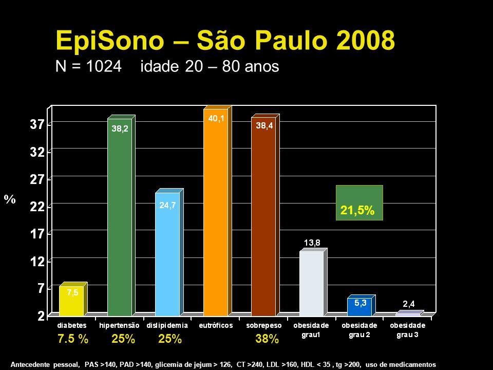 EpiSono – São Paulo 2008 N = 1024 idade 20 – 80 anos