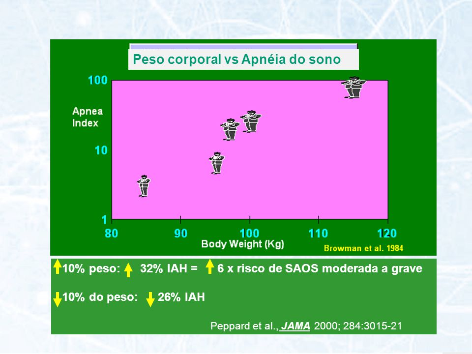 Peso corporal vs Apnéia do sono