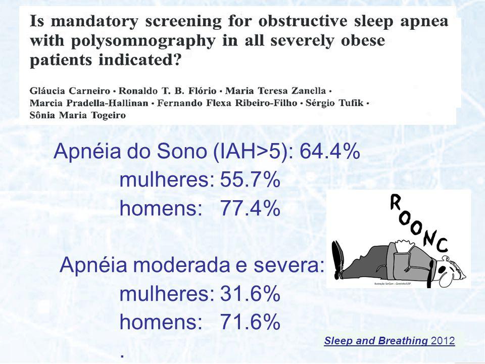 Apnéia do Sono (IAH>5): 64.4% mulheres: 55.7% homens: 77.4%