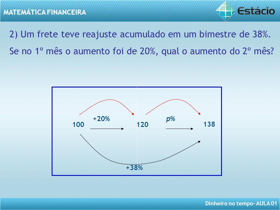 2) Um frete teve reajuste acumulado em um bimestre de 38%