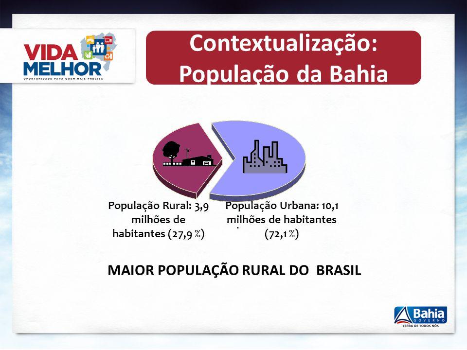 Contextualização: População da Bahia