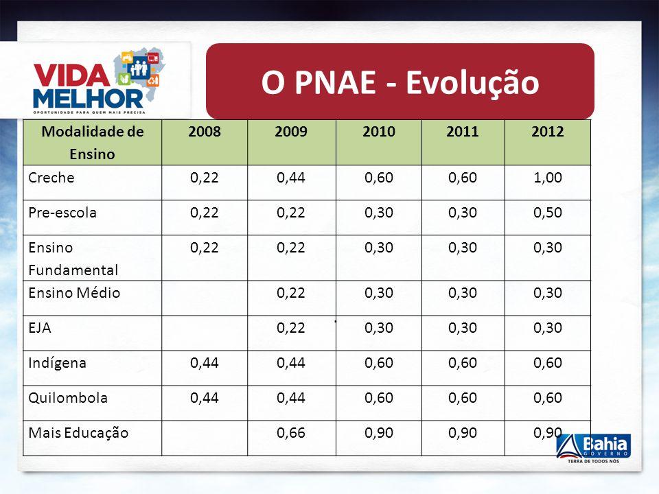 O PNAE - Evolução . Modalidade de Ensino 2008 2009 2010 2011 2012