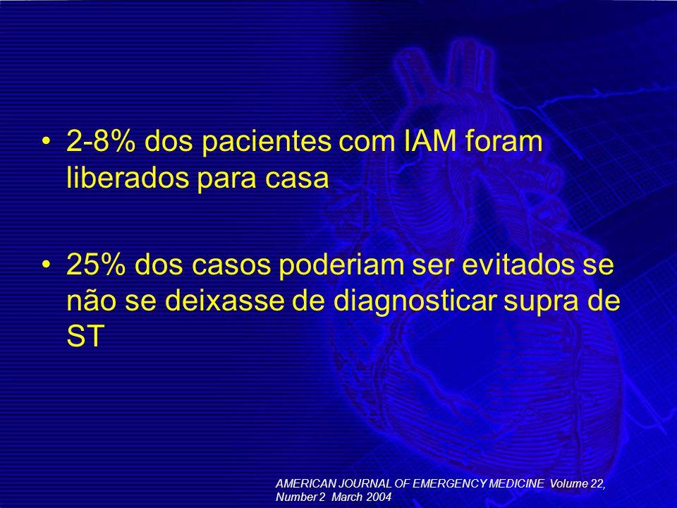 2-8% dos pacientes com IAM foram liberados para casa
