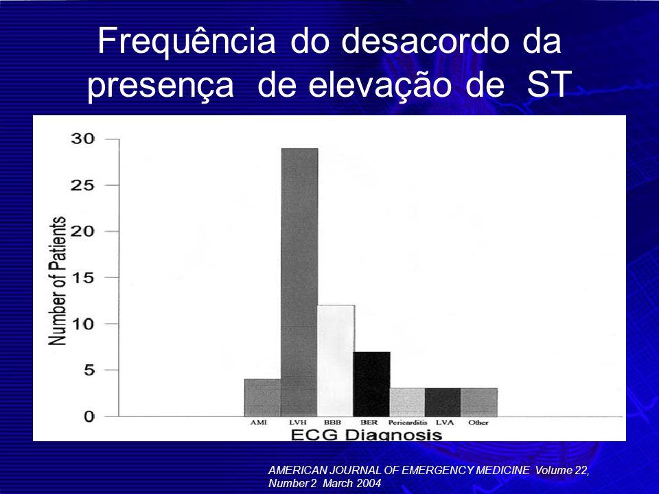 Frequência do desacordo da presença de elevação de ST