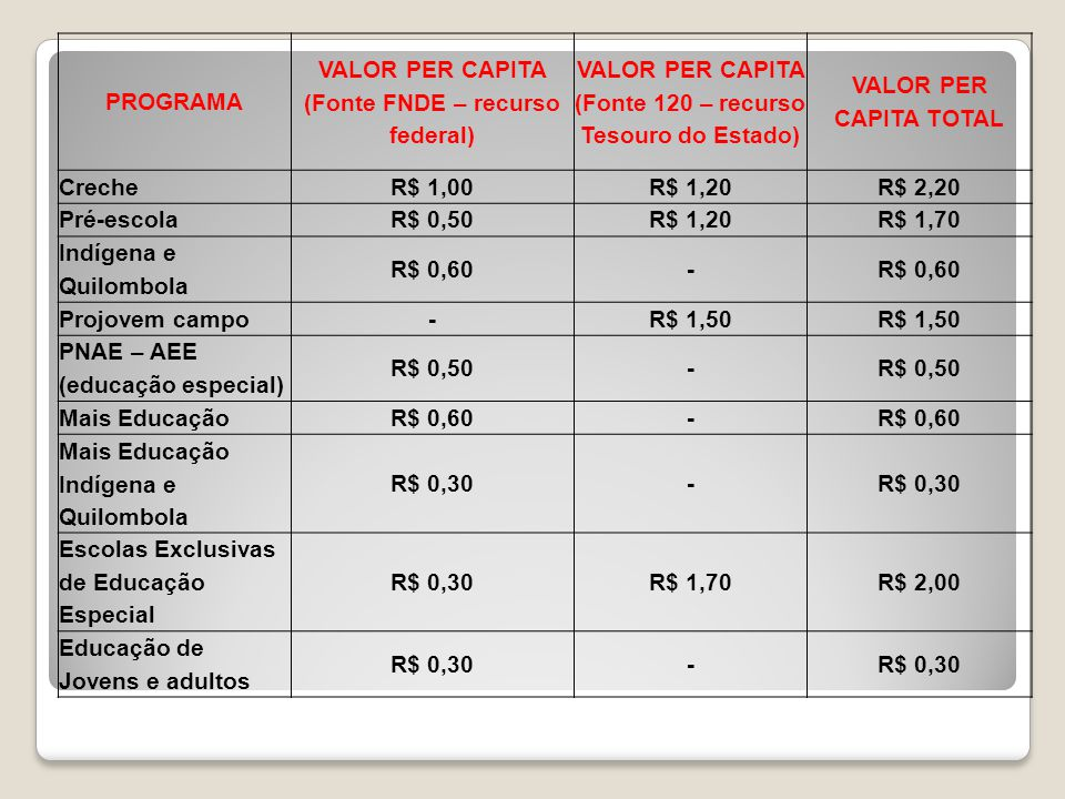 Valores Per Capita de Repasses