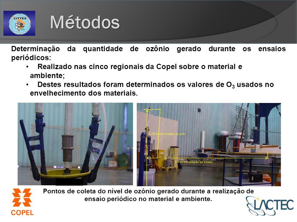 Métodos Determinação da quantidade de ozônio gerado durante os ensaios periódicos: Realizado nas cinco regionais da Copel sobre o material e.