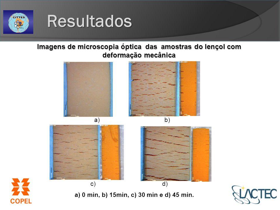 a) 0 min, b) 15min, c) 30 min e d) 45 min.