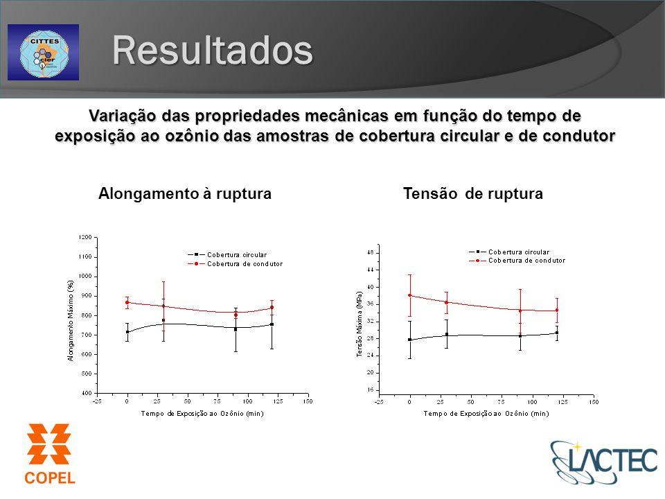 Resultados Variação das propriedades mecânicas em função do tempo de exposição ao ozônio das amostras de cobertura circular e de condutor.