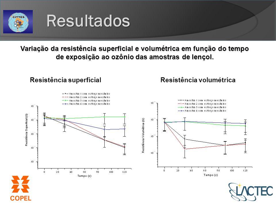 Resultados Variação da resistência superficial e volumétrica em função do tempo de exposição ao ozônio das amostras de lençol.
