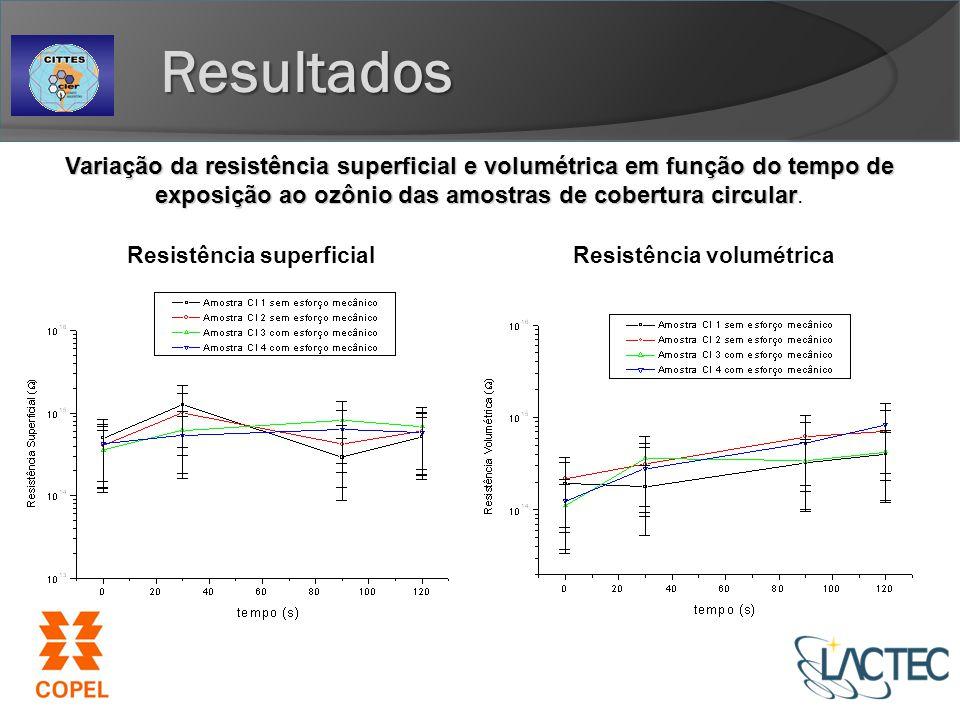 Resultados Variação da resistência superficial e volumétrica em função do tempo de exposição ao ozônio das amostras de cobertura circular.