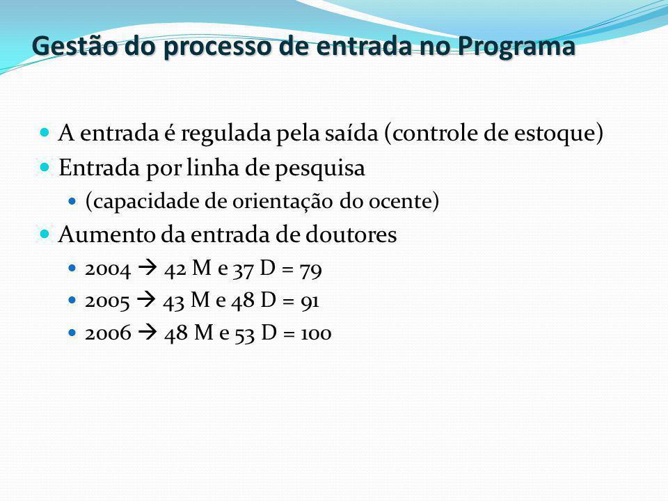Gestão do processo de entrada no Programa