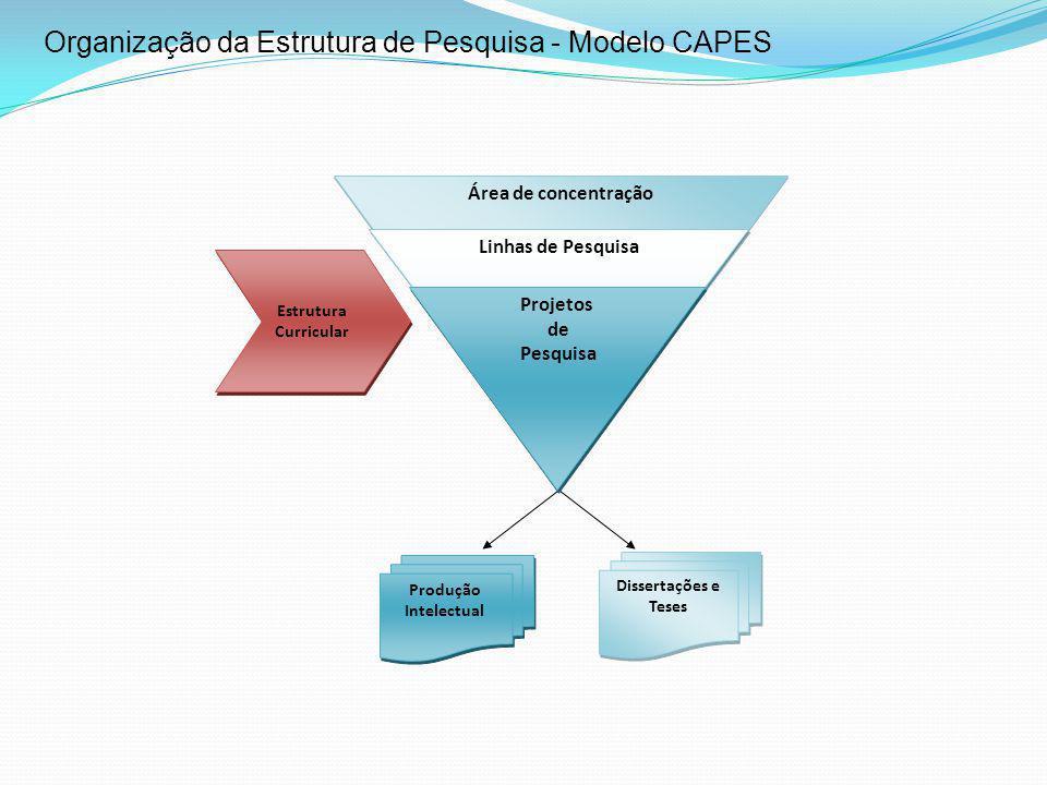 Organização da Estrutura de Pesquisa - Modelo CAPES
