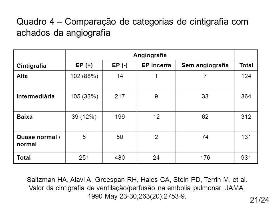 Quadro 4 – Comparação de categorias de cintigrafia com achados da angiografia