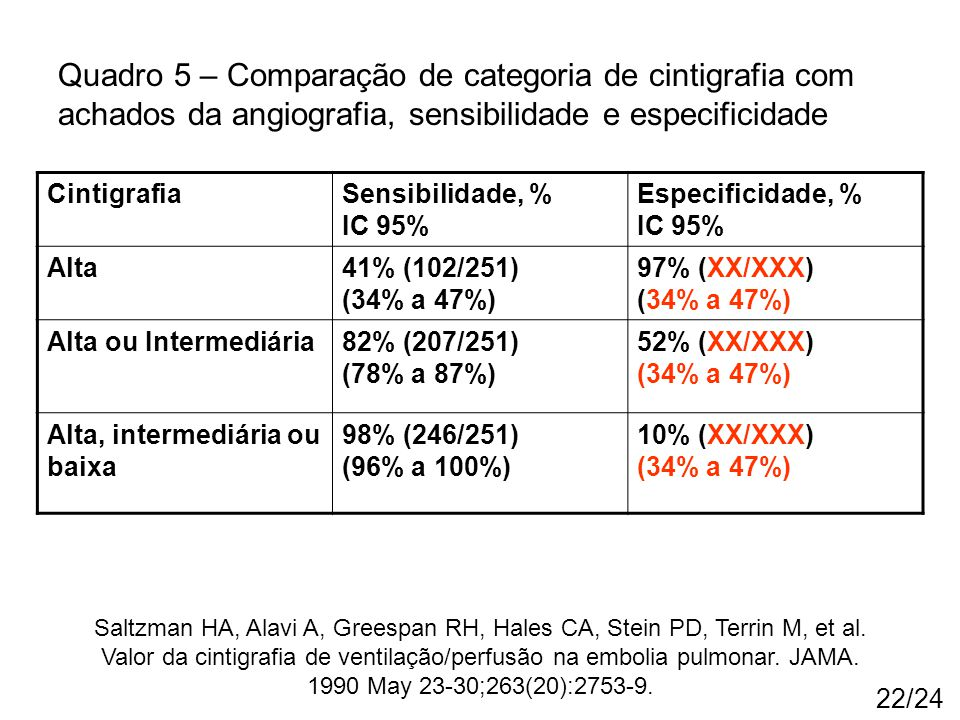 Quadro 5 – Comparação de categoria de cintigrafia com achados da angiografia, sensibilidade e especificidade