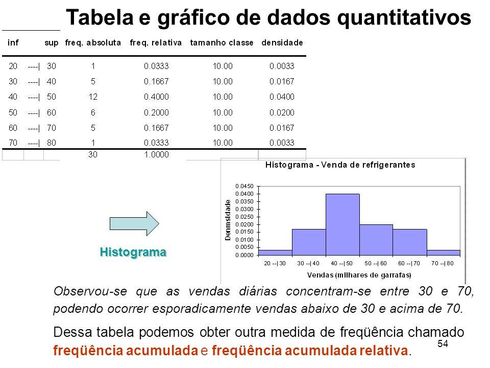 Tabela e gráfico de dados quantitativos