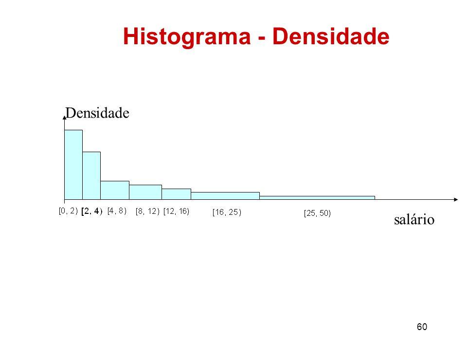 Histograma - Densidade