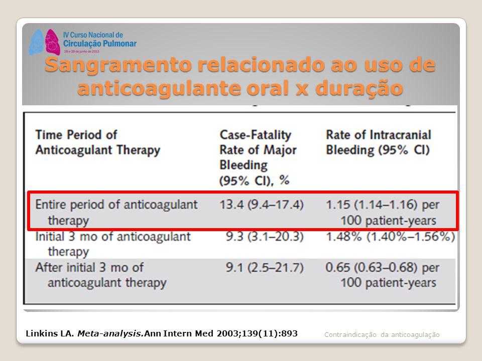 Sangramento relacionado ao uso de anticoagulante oral x duração