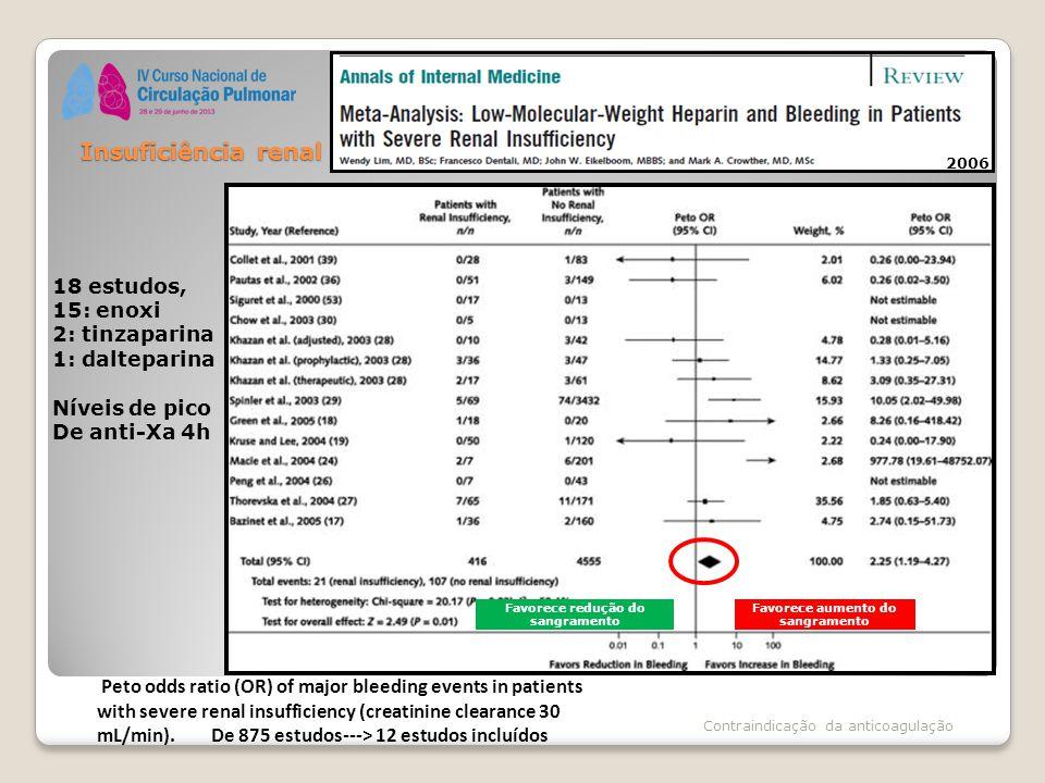 Favorece redução do sangramento Favorece aumento do sangramento