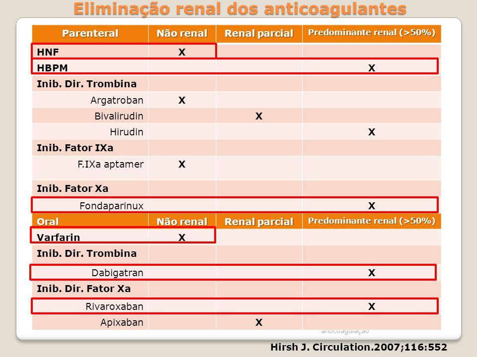 Eliminação renal dos anticoagulantes