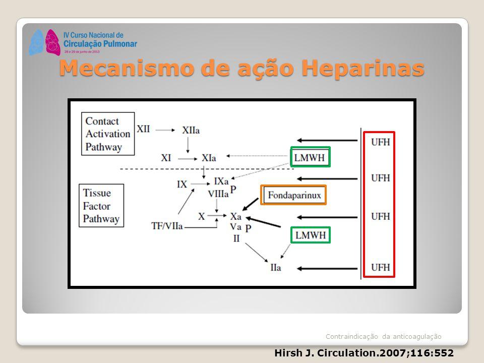 Mecanismo de ação Heparinas