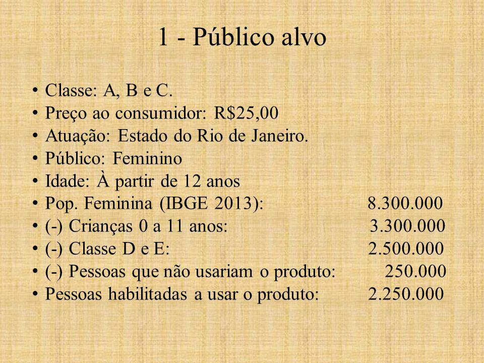 1 - Público alvo Classe: A, B e C. Preço ao consumidor: R$25,00