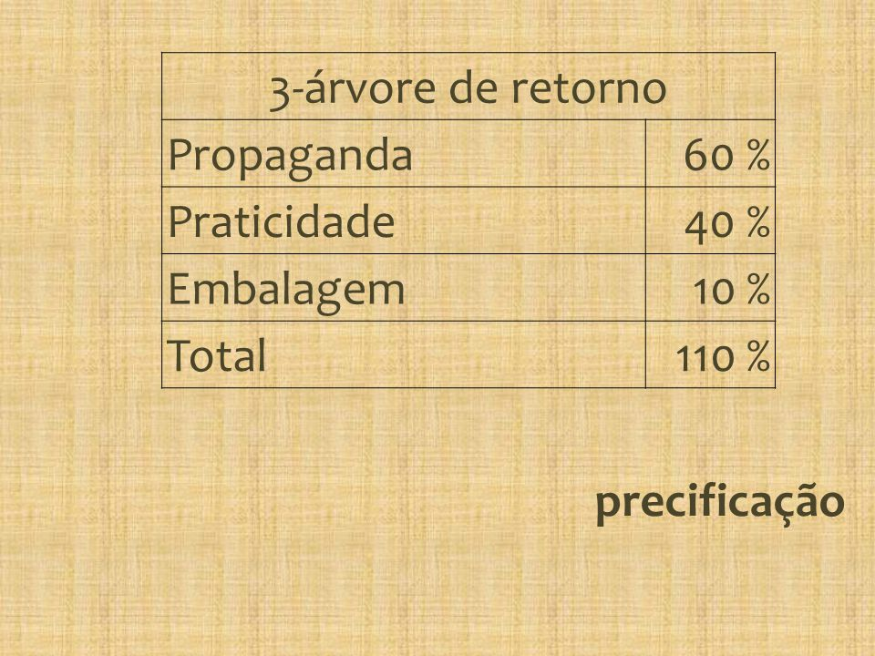 3-árvore de retorno Propaganda 60 % Praticidade 40 % Embalagem 10 % Total 110 % precificação