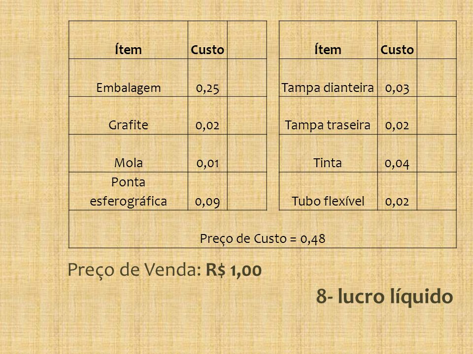 8- lucro líquido Preço de Venda: R$ 1,00 Ítem Custo Embalagem 0,25
