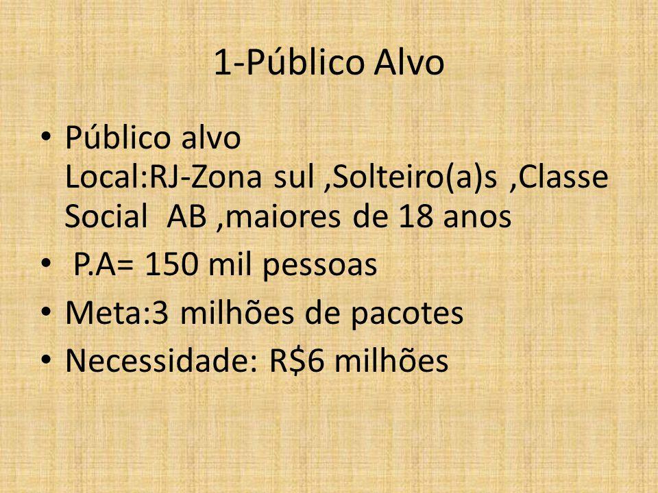 1-Público Alvo Público alvo Local:RJ-Zona sul ,Solteiro(a)s ,Classe Social AB ,maiores de 18 anos.