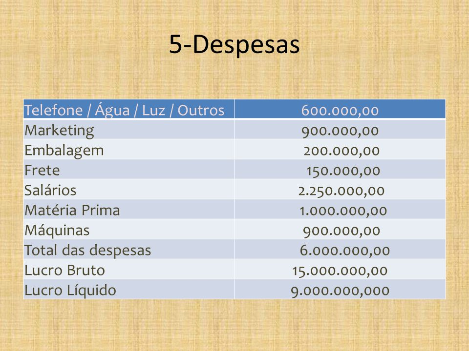 5-Despesas Telefone / Água / Luz / Outros 600.000,00 Marketing