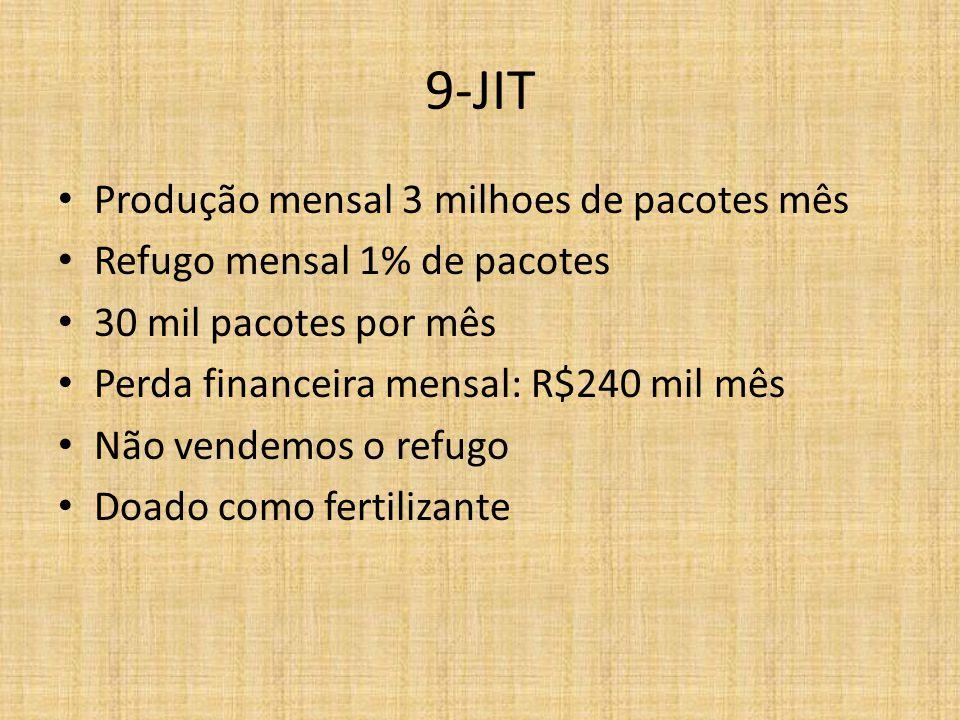 9-JIT Produção mensal 3 milhoes de pacotes mês