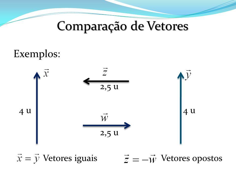 Comparação de Vetores Exemplos: 2,5 u 4 u 4 u 2,5 u Vetores iguais