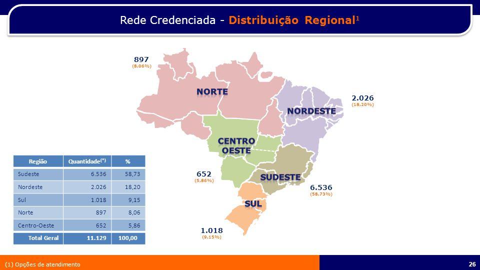 Rede Credenciada - Distribuição Regional1