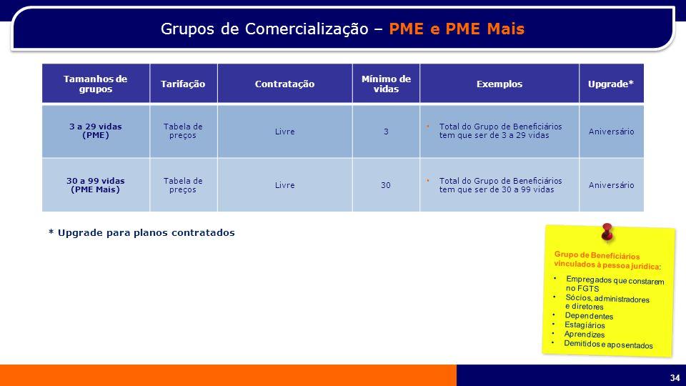 Grupos de Comercialização – PME e PME Mais