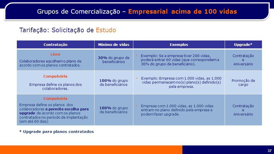 Grupos de Comercialização – Empresarial acima de 100 vidas