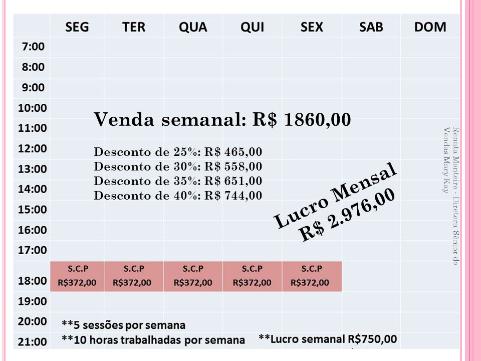 Venda semanal: R$ 1860,00 Lucro Mensal R$ 2.976,00